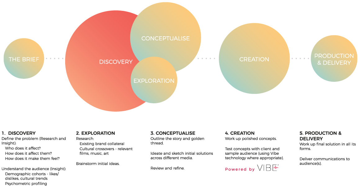 Vibe - Strategy and Communications Process